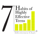 7Habitsofhighlyeffectiveteens